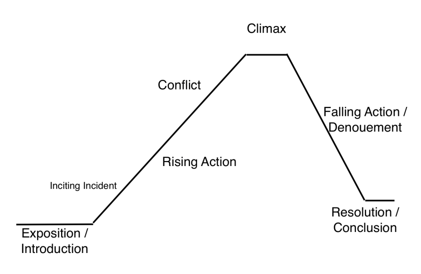 Chapter book blueprints writers rumpus a plot diagram that i use with my drama students when we are writing plays the inciting incident is the moment that has to happen or else the story will ccuart Image collections