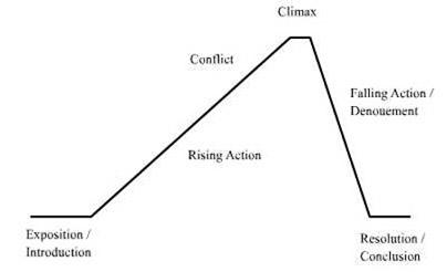 A classic literary plot diagram.