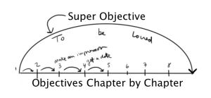 Super Objective