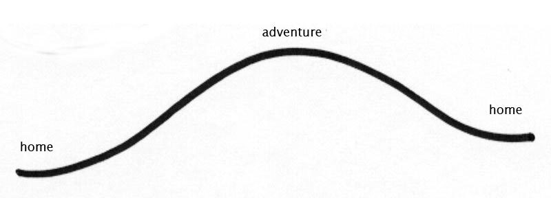 Picture book arc - home, adventure / problem solution, home
