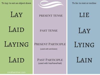 Lie-Lay present past participles